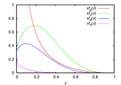 CTEQ6 parton distribution functions.png